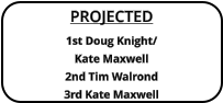 PROJECTED 1st Doug Knight/Kate Maxwell 2nd Tim Walrond  3rd Kate Maxwell