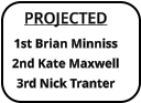 PROJECTED 1st Brian Minniss 2nd Kate Maxwell 3rd Nick Tranter