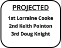 PROJECTED 1st Lorraine Cooke 2nd Keith Pointon 3rd Doug Knight